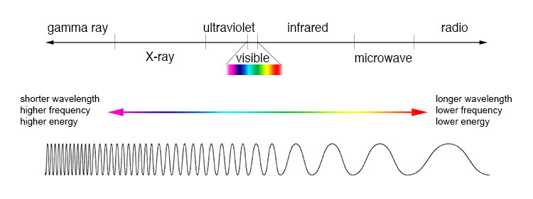 EM_spectrum_NASA
