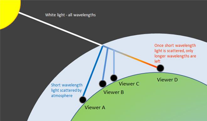 sky-diagram